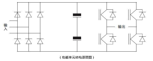 3.旁路原理   旁路过程无需人为操作,由系统自动完成。即在节电系统出现故障时,可将节电系统进行旁路,将电动机直接接入原电网继续运行。旁路的型式有自动旁路和手动旁路两种型式,主要的区别在于:配置手动旁路功能者,其内部操作机构由隔离刀闸组成,当变频器出现故障时需要按照操作规程进行手动操作将变频器退出,将电机恢复至工频运行状态。当配置了自动工频旁路后,其内部操作机构由隔离刀闸和真空接触器(或断路器)组成,隔离刀闸已预置到相应位置,仅为检修时提供高压断开点,当变频器出现故障时在系统控制器的控制下自动退出变频装